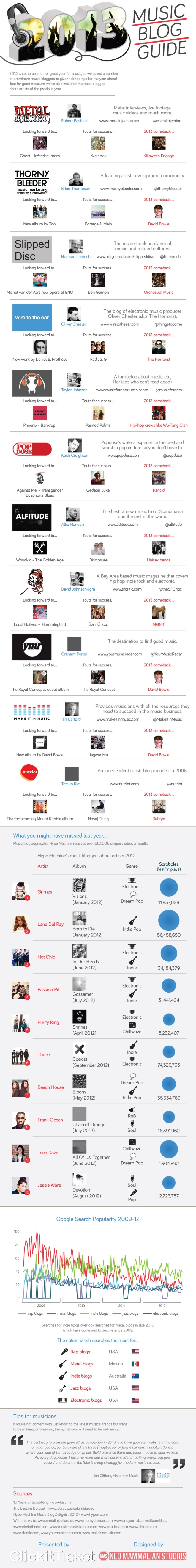 bloggers guide to music 2013 alfitude